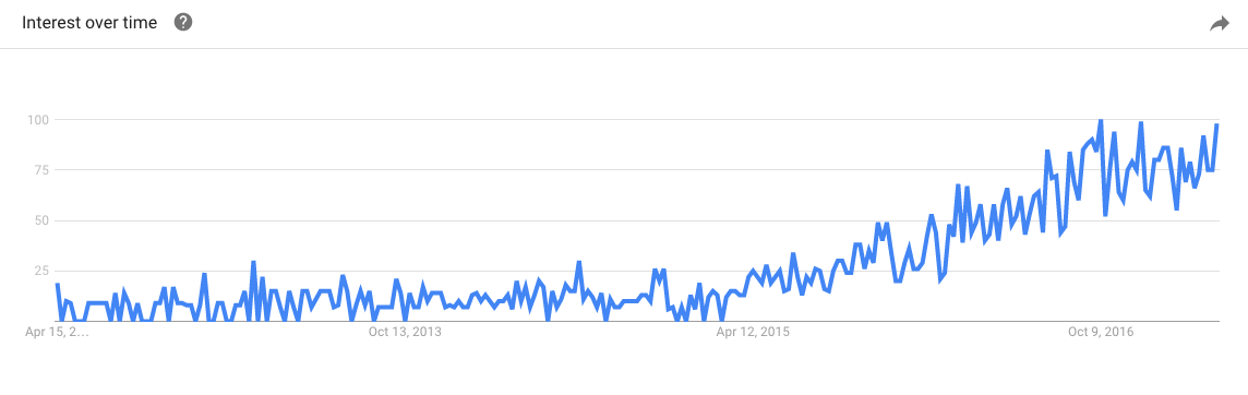 account-based-marketing-trend.png