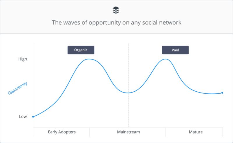 waves-graph-white@2x-800x490.png